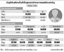 ขึ้นเงินเดือนข้าราชการแจก 2.2 หมื่นล้าน รับปีใหม่ไทย