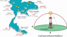 เผยช่วงเวลาดวงอาทิตย์ตั้งฉากประเทศไทย จากใต้ขึ้นเหนือ ย้ำอาจไม่ใช่วันร้อนที่สุด !
