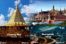 เชียงใหม่-กทม. ติดอันดับ TOP 10 เมืองฮิตของชาวเร่ร่อนแห่งยุคดิจิทัล