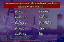 เห็นด้วยไหม เด็กไทยอ่อนอังกฤษจริงๆ รั้งอันดับที่ 55 จาก 60 ประเทศทั่วโลก