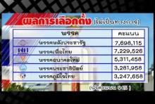 นับคะแนนล่าสุด หยุดที่ 94% เพื่อไทยได้ส.ส.133