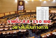 กกต. ประกาศชื่อ ส.ส.เขต 350 คนอย่างไม่เป็นทางการ เพื่อไทยกวาดเรียบ ชนะ พลังประชารัฐ